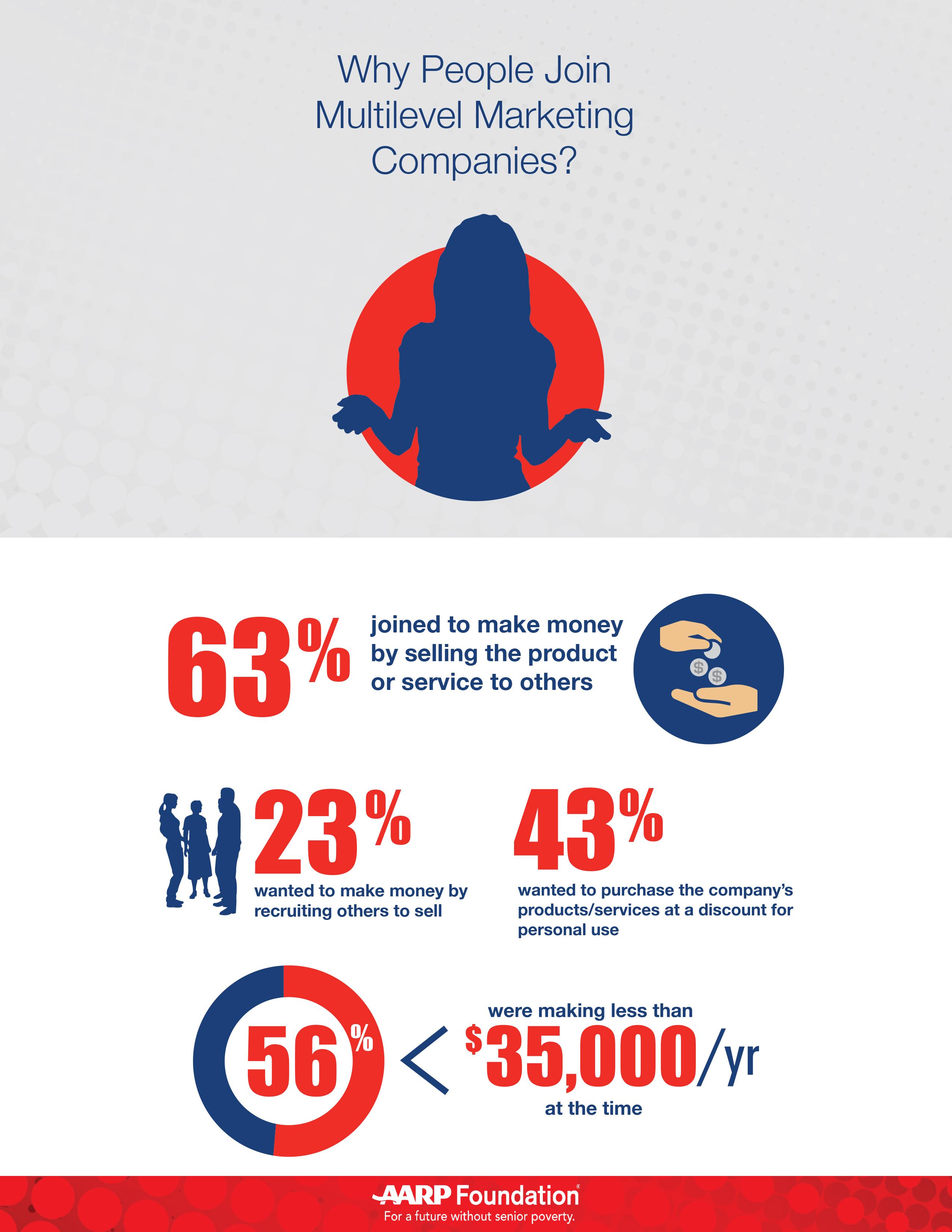 How Multilevel Marketing Companies Got >> Multilevel Marketing