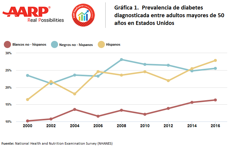 Gráfico sobre la prevalencia de diabetes