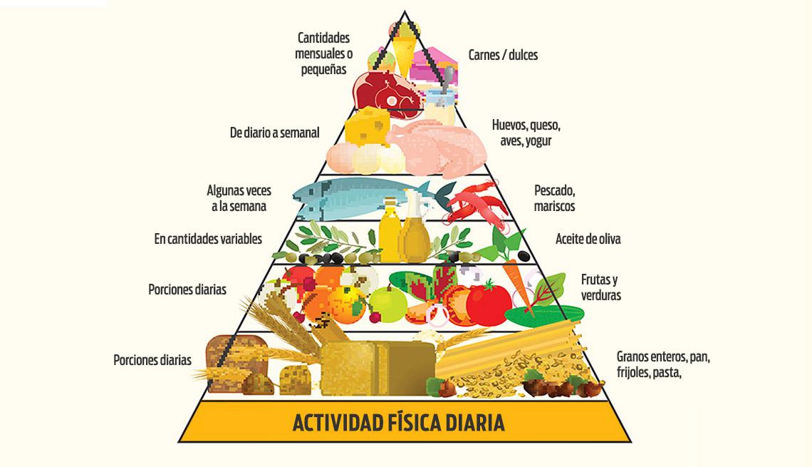 La peor recomendación del mundo en dieta mediterránea
