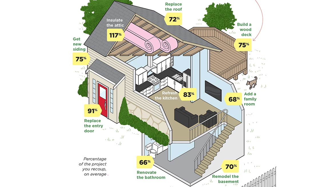 High Quality Best Home Improvement Investments Illustration