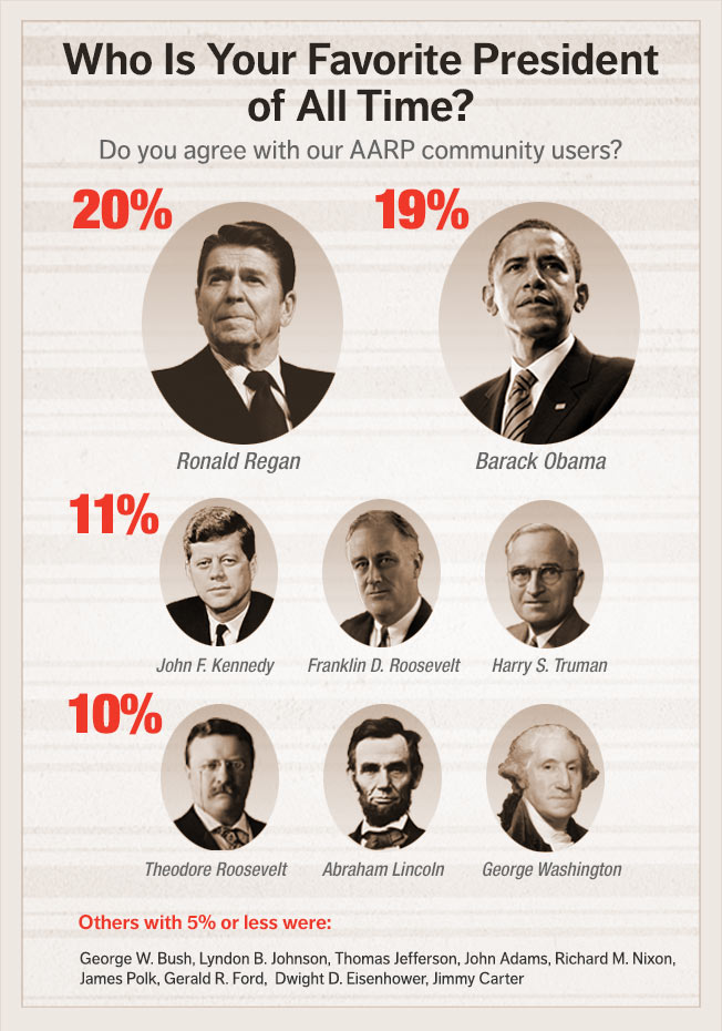 Infographic: Who Is Your Favorite U.S. President And Why