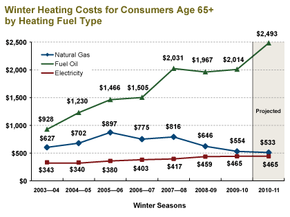 Winter Heating Costs for Consumers Age 65+ by Heating Fuel Type