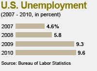 U.S. Unemployment Chart
