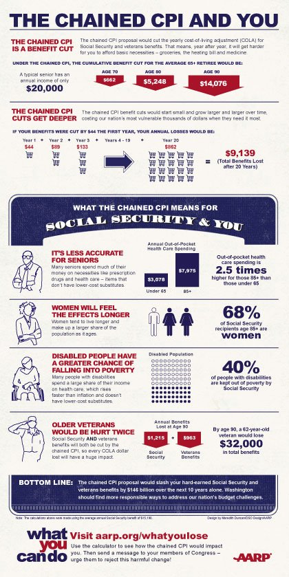 Infographic: How will the chained CPI affect you?